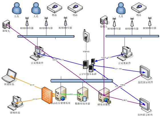 采用集中式拓扑结构,同时支持多个采集程序和多个